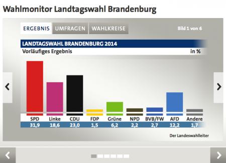 Landtagswahl Brandenburg 2014