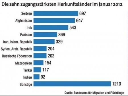 Asyl Herkunftland 2012