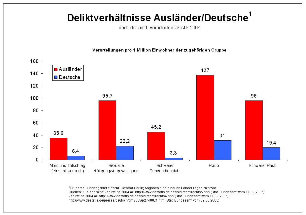 Kriminalität Ausländer Statistik
