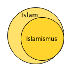 islam_islamismus_zusammenhang