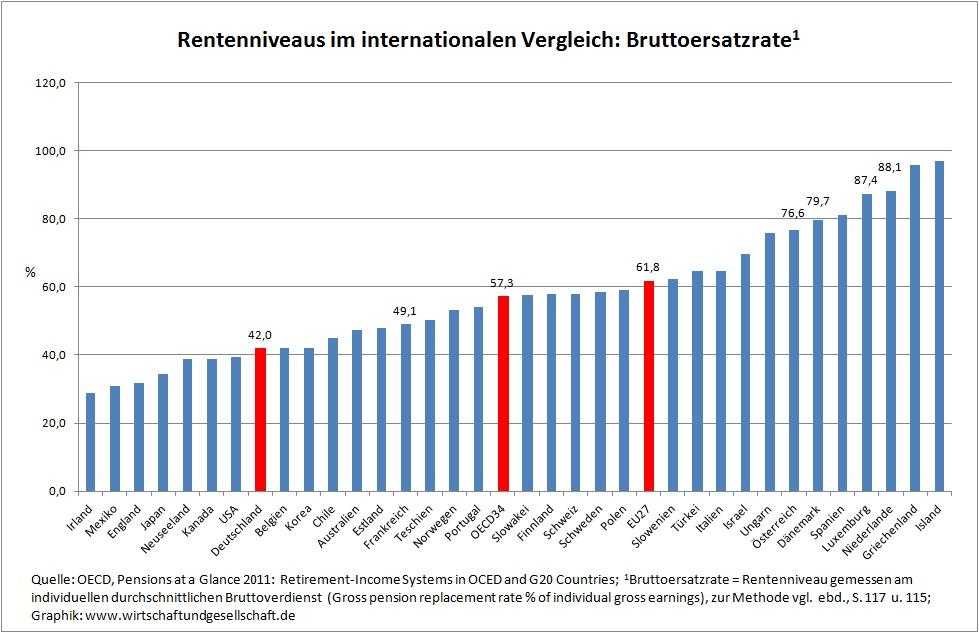 Renten Europa Vergleich Tabelle